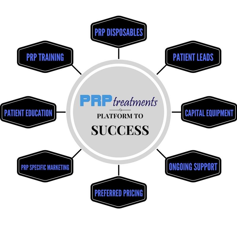 prp-platform-to-success
